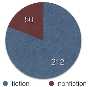 nonfiction 50, fiction 212