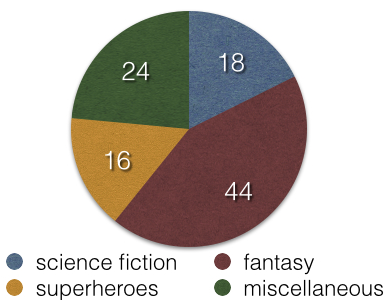 fantasy 44, science 18, superheroes 16, miscellaneous 24