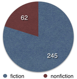 fiction 245, nonfiction 62