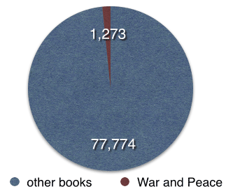 War and Peace 1,273, other books 77,774